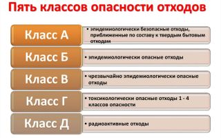Выбор оборудования для переработки шин