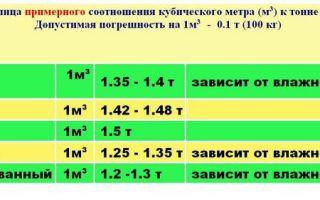 Экологические проблемы санкт-петербурга