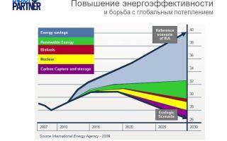 Как россия будет бороться с глобальным потеплением