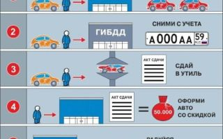 Как и куда сдать грузовой автомобиль по программе утилизации