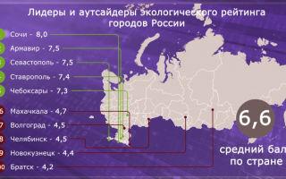 Экология городов россии – рейтинг городов россии по экологии