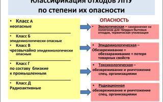 Виды отходов и их классификация по классам опасности