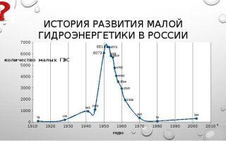 Малая гидроэнергетика россии и в мире. развитие малой гидроэнергетики
