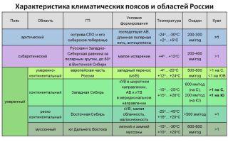 Умеренно континентальный климат – температура, характеристика, черты, отличия