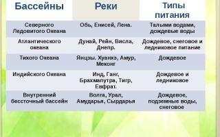 Типы речных бассейнов