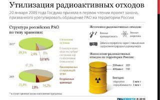 Все о радиоактивных отходах