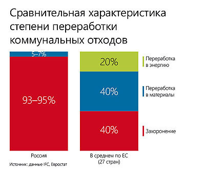 Проблема переработки мусора в россии